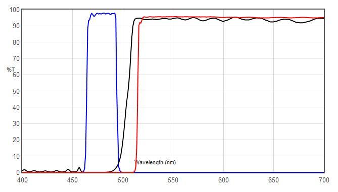 Blue Excitation, Long Pass Emission