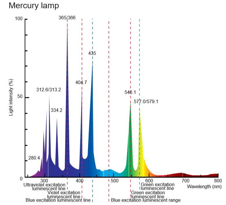 수은 램프의 스펙트럼 차트